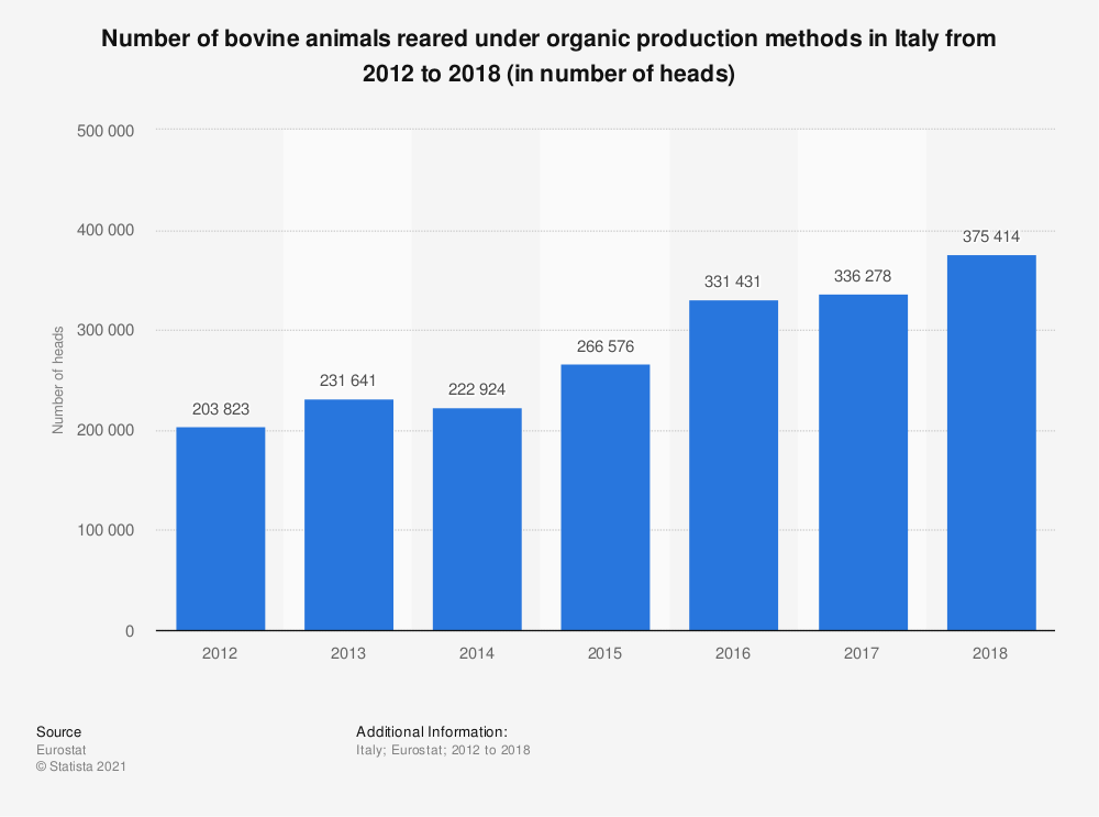 Statistic: Number of bovine animals reared under organic production methods in Italy from 2012 to 2018 (in number of heads) | Statista
