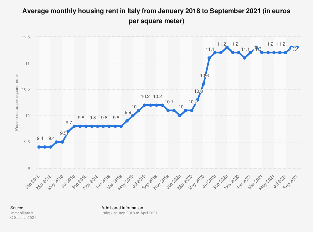 Statistic: Average monthly housing rent in Italy from January 2018 to January 2020 (in euros per square meter) | Statista