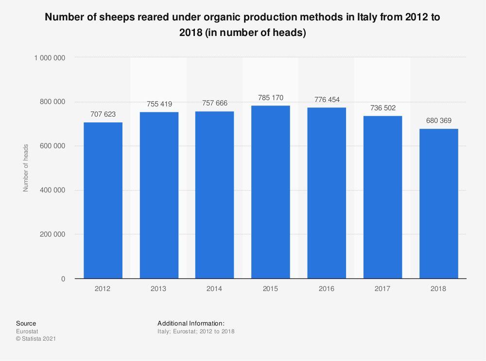 Statistic: Number of organic sheep in Italy from 2012 to 2016 (in number of heads) | Statista