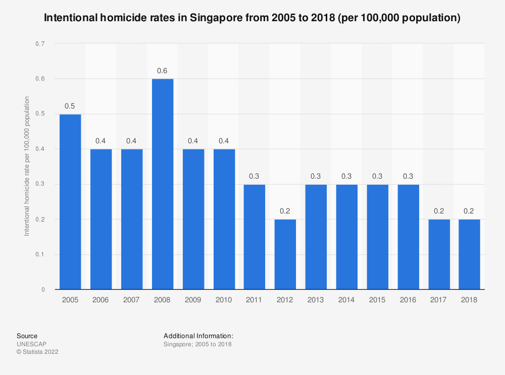 Statistic: Intentional homicide rates in Singapore from 2005 to 2015 (per 100,000 population) | Statista