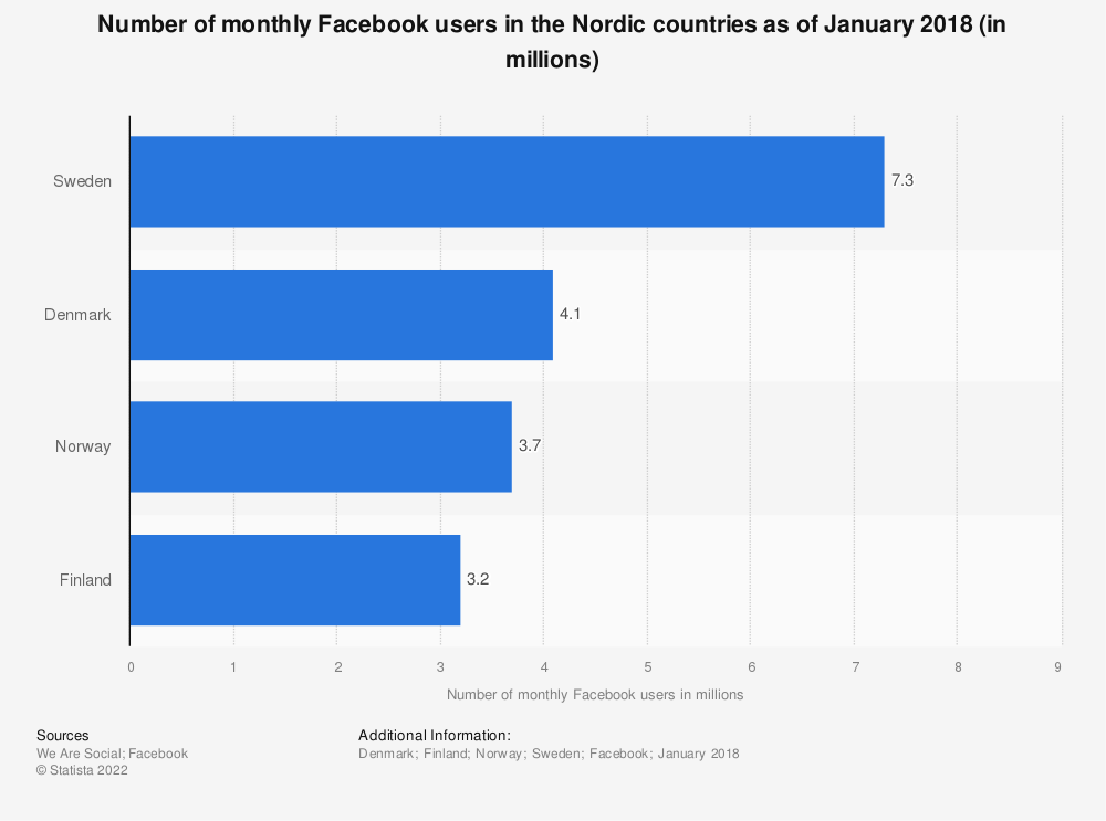 Statistic: Number of monthly Facebook users in the Nordic countries as of January 2018 (in millions) | Statista