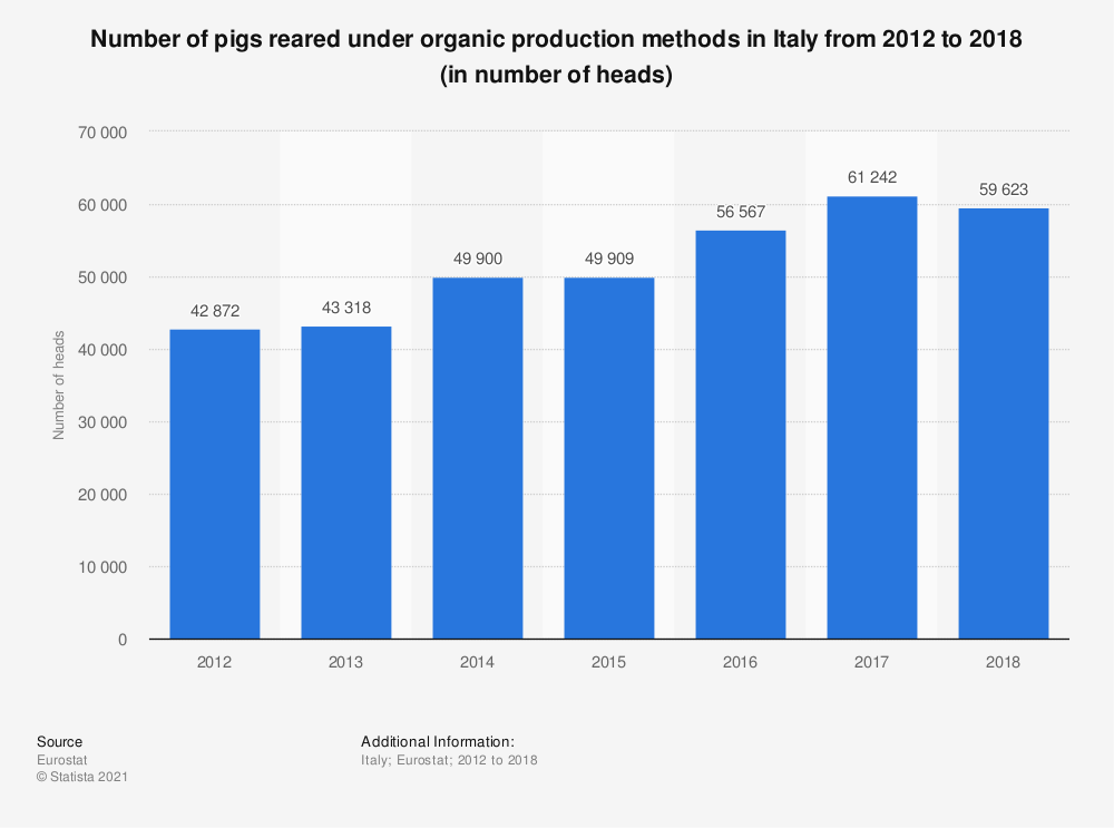 Statistic: Number of pigs reared under organic production methods in Italy from 2012 to 2018 (in number of heads) | Statista