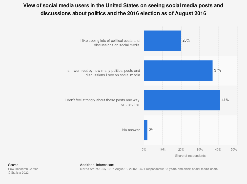 Statistic: View of social media users in the United States on seeing social media posts and discussions about politics and the 2016 election as of August 2016  | Statista