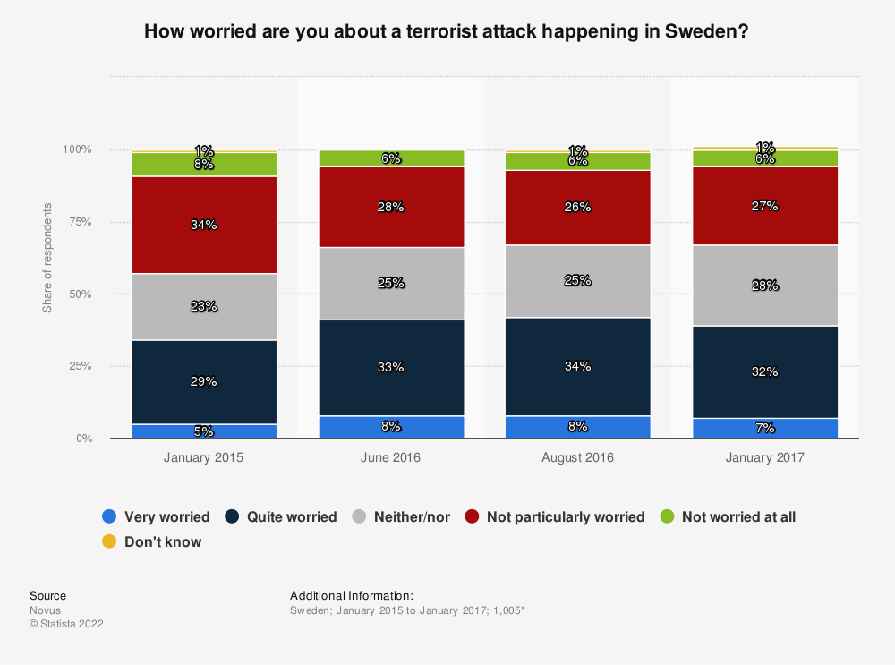 Statistic: How worried are you about a terrorist attack happening in Sweden? | Statista