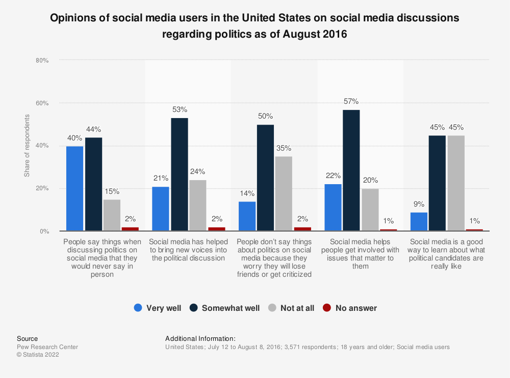 Statistic: Opinions of social media users in the United States on social media discussions regarding politics as of August 2016  | Statista