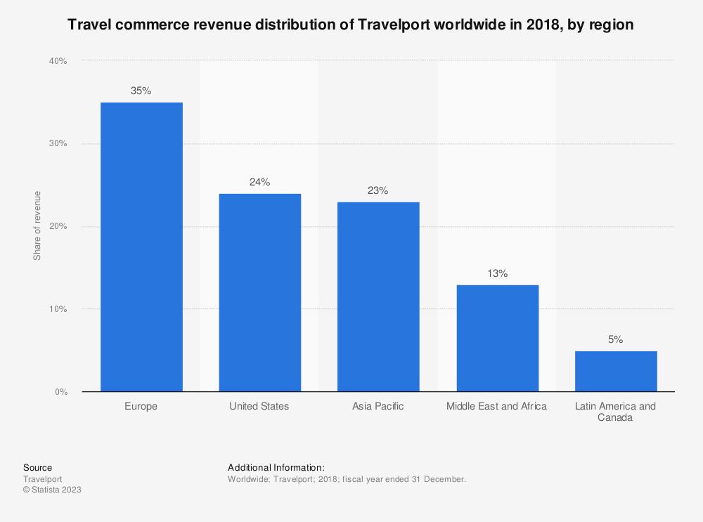 Statistic: Travel commerce revenue distribution of Travelport worldwide in 2018, by region | Statista