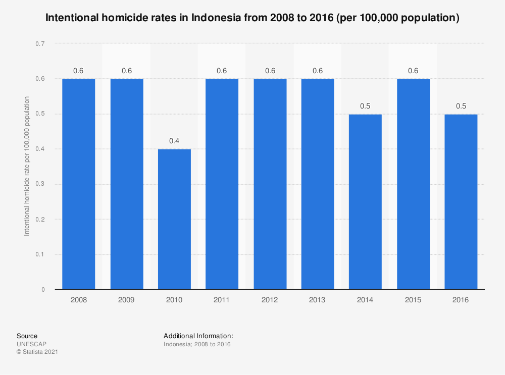 Statistic: Intentional homicide rates in Indonesia from 2008 to 2016 (per 100,000 population)   Statista