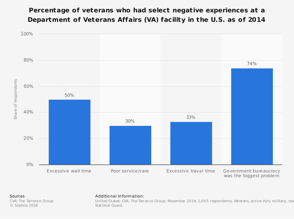 Statistic: Percentage of veterans who had select negative experiences at a Department of Veterans Affairs (VA) facility in the U.S. as of 2014 | Statista