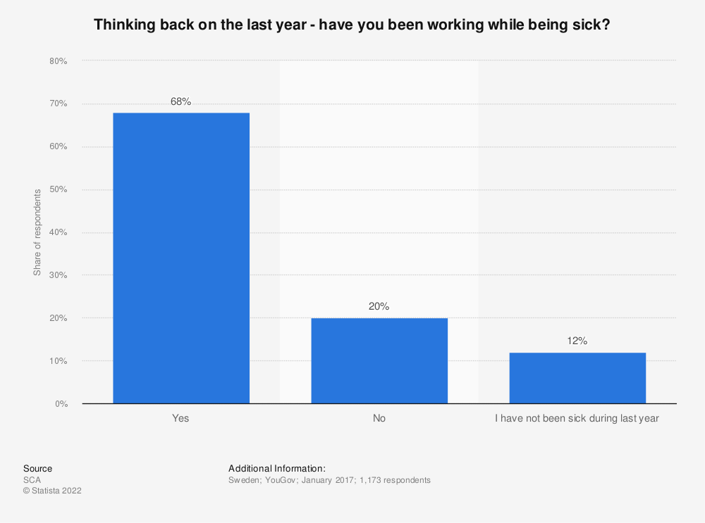 Statistic: Thinking back on the last year - have you been working while being sick? | Statista