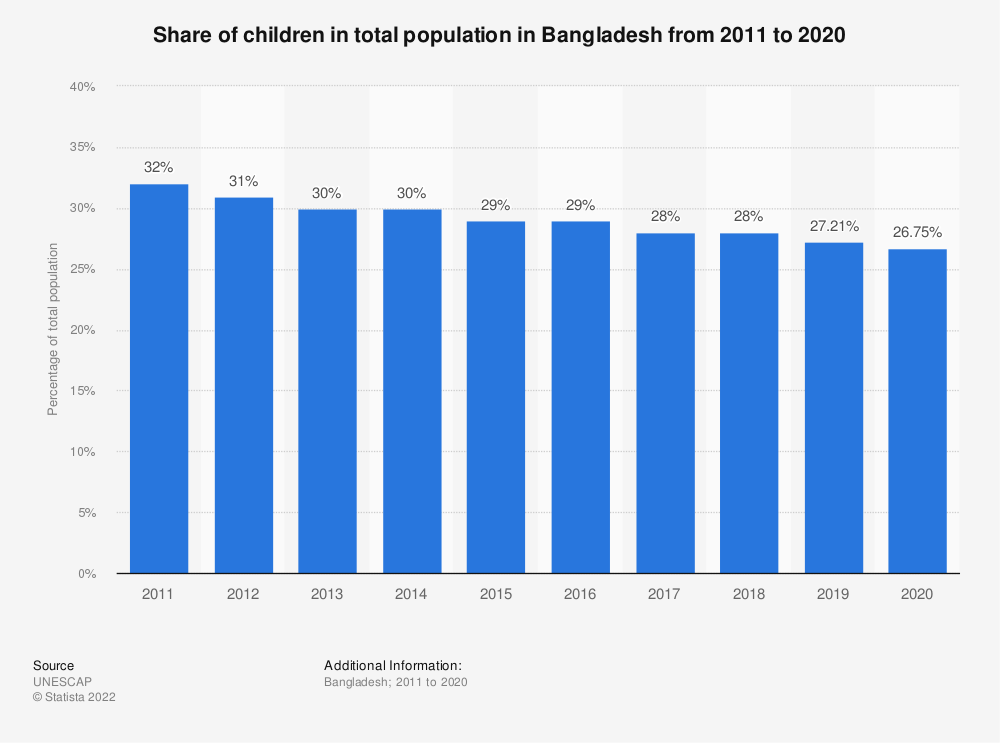Statistic: Share of children in total population in Bangladesh from 2005 to 2018 | Statista