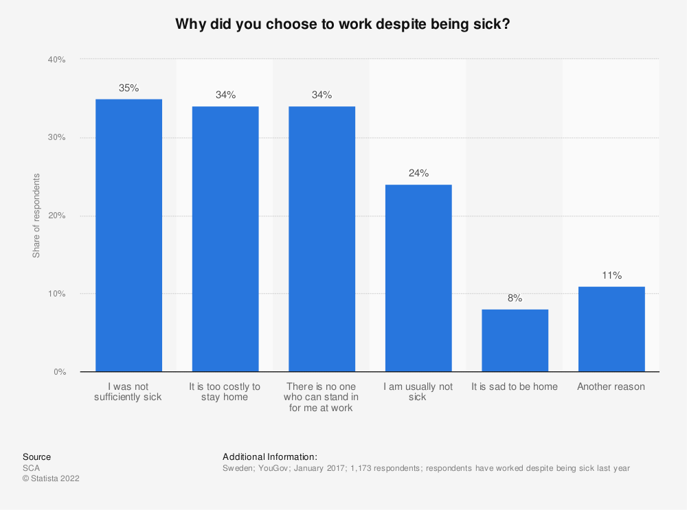 Statistic: Why did you choose to work despite being sick? | Statista