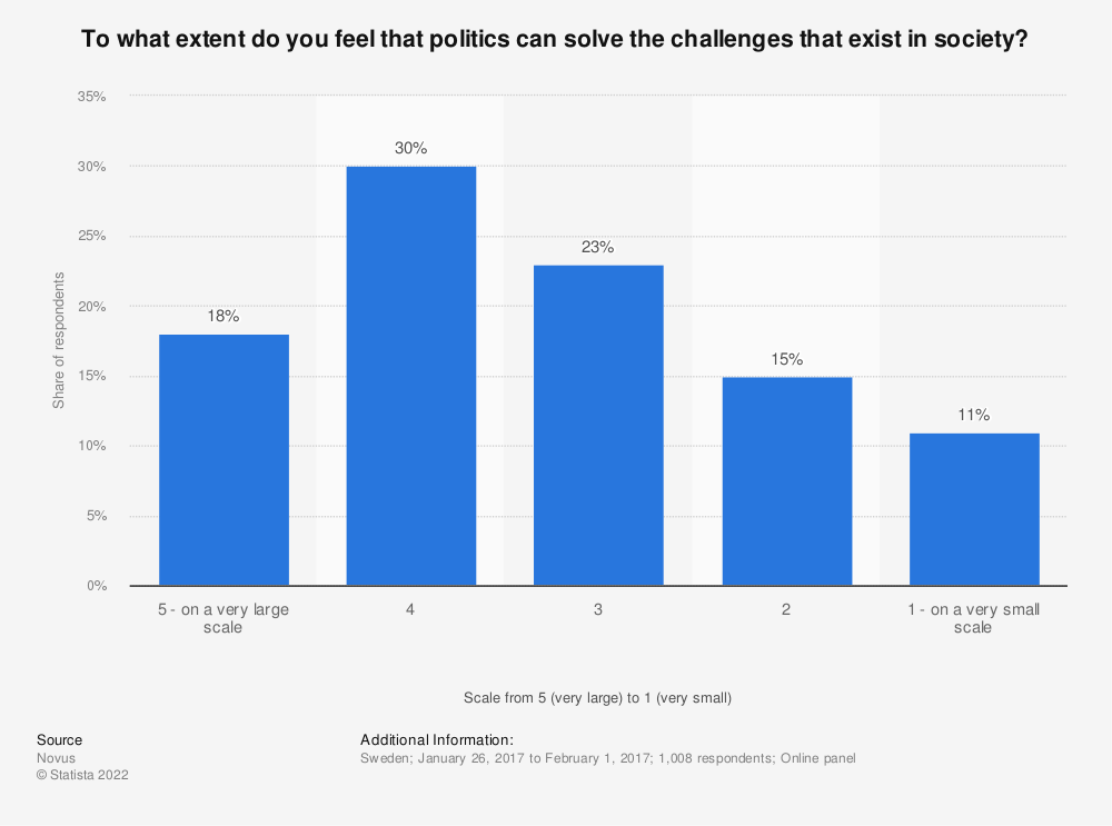 Statistic: To what extent do you feel that politics can solve the challenges that exist in society? | Statista