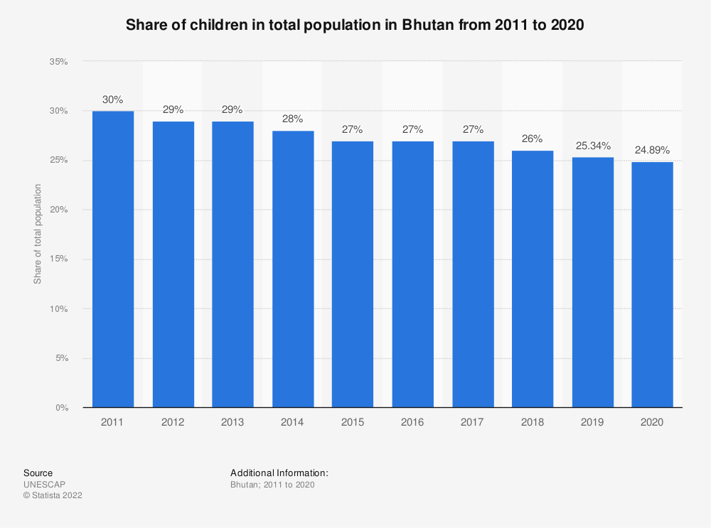 Statistic: Share of children in total population in Bhutan from 2011 to 2020 | Statista