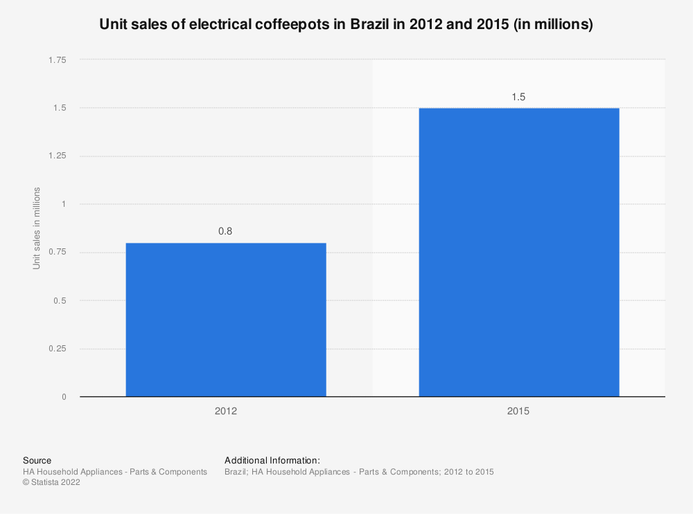 Statistic: Unit sales of electrical coffeepots in Brazil in 2012 and 2015 (in millions) | Statista