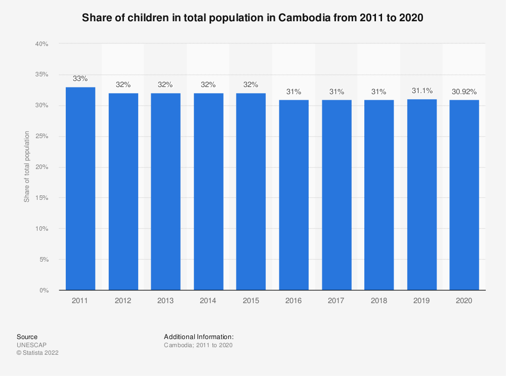 Statistic: Share of children in total population in Cambodia from 2011 to 2020 | Statista