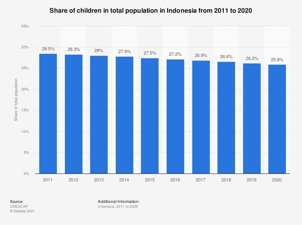 Statistic: Share of children in total population in Indonesia from 2005 to 2019   Statista