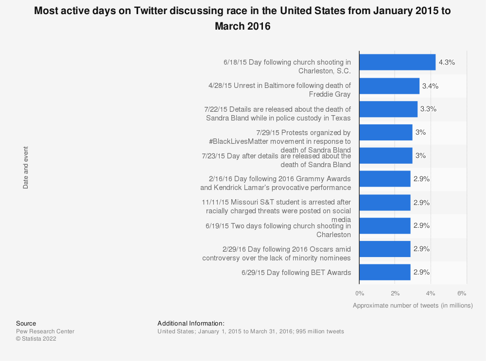 Statistic: Most active days on Twitter discussing race  in the United States from January 2015  to March 2016 | Statista