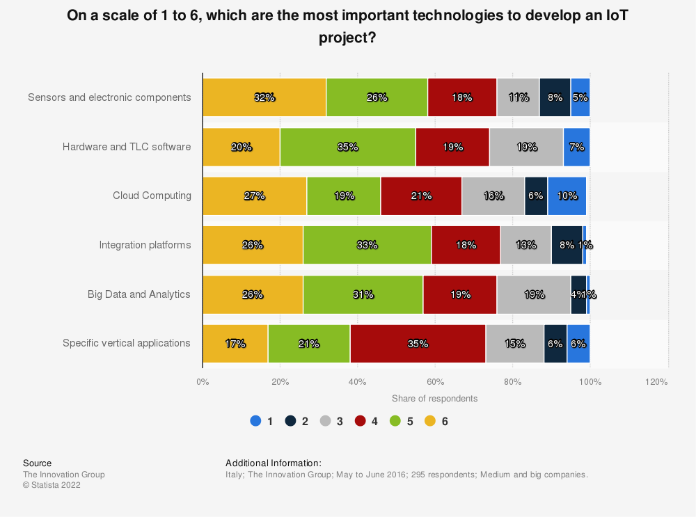 Statistic: On a scale of 1 to 6, which are the most important technologies to develop an IoT project?  | Statista