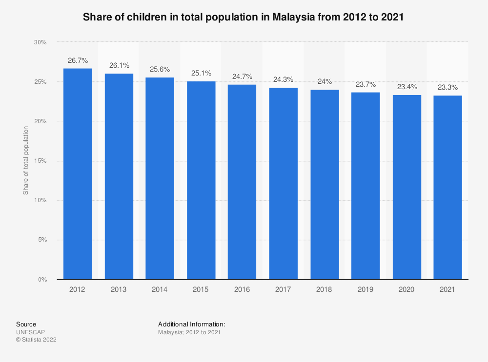 Statistic: Share of children in total population in Malaysia from 2005 to 2019 | Statista