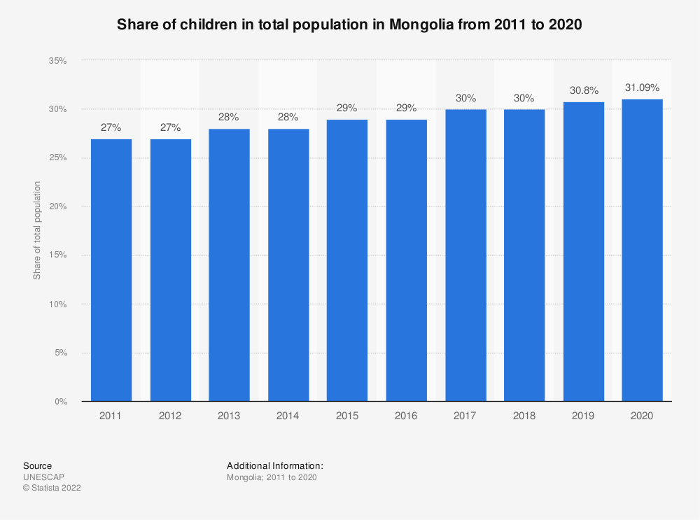Statistic: Share of children in total population in Mongolia from 2011 to 2020 | Statista