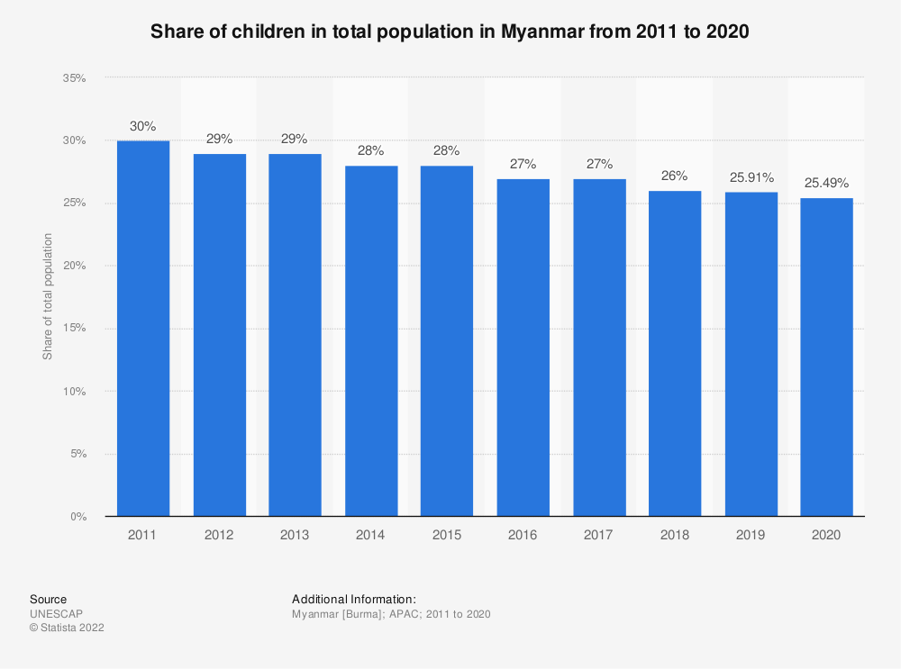 Statistic: Share of children in total population in Myanmar from 2005 to 2018 | Statista