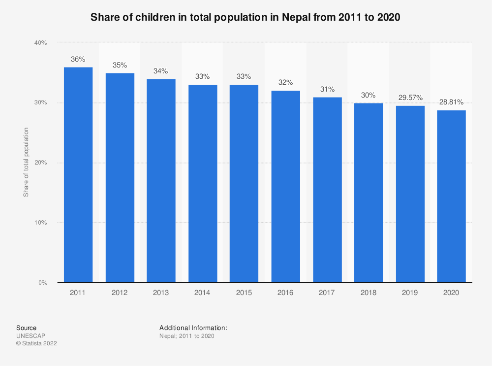 Statistic: Share of children in total population in Nepal from 2011 to 2020   Statista