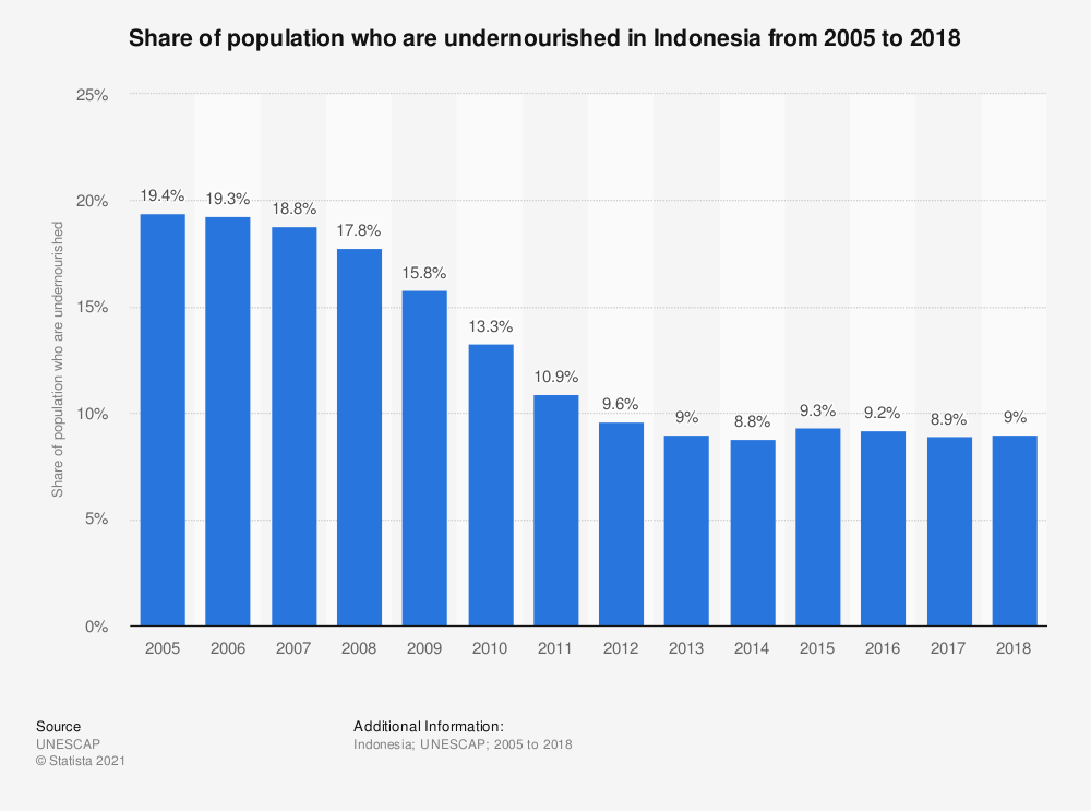 Statistic: Share of population who are undernourished in Indonesia from 2005 to 2015 | Statista