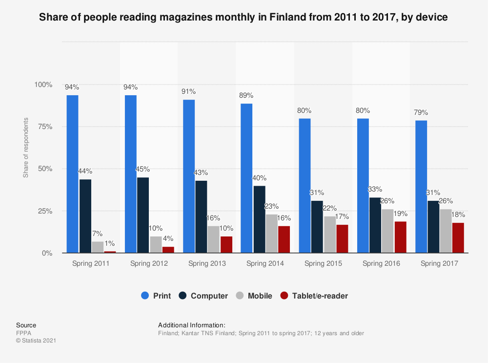 Statistic: Share of people reading magazines monthly in Finland from 2011 to 2017, by device | Statista