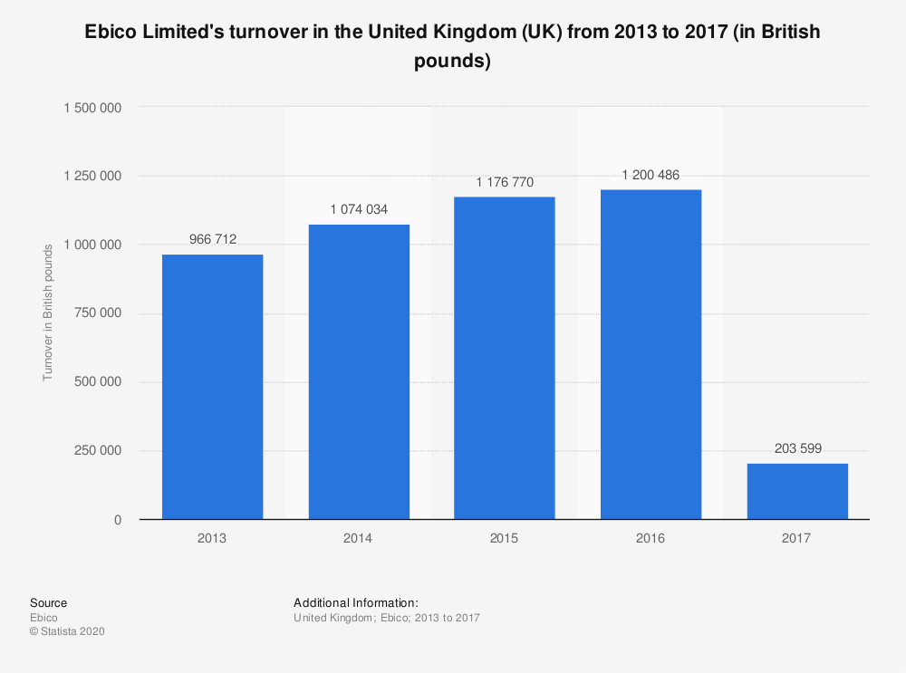 Statistic: Ebico Limited's turnover in the United Kingdom (UK) from 2013 to 2017 (in British pounds) | Statista