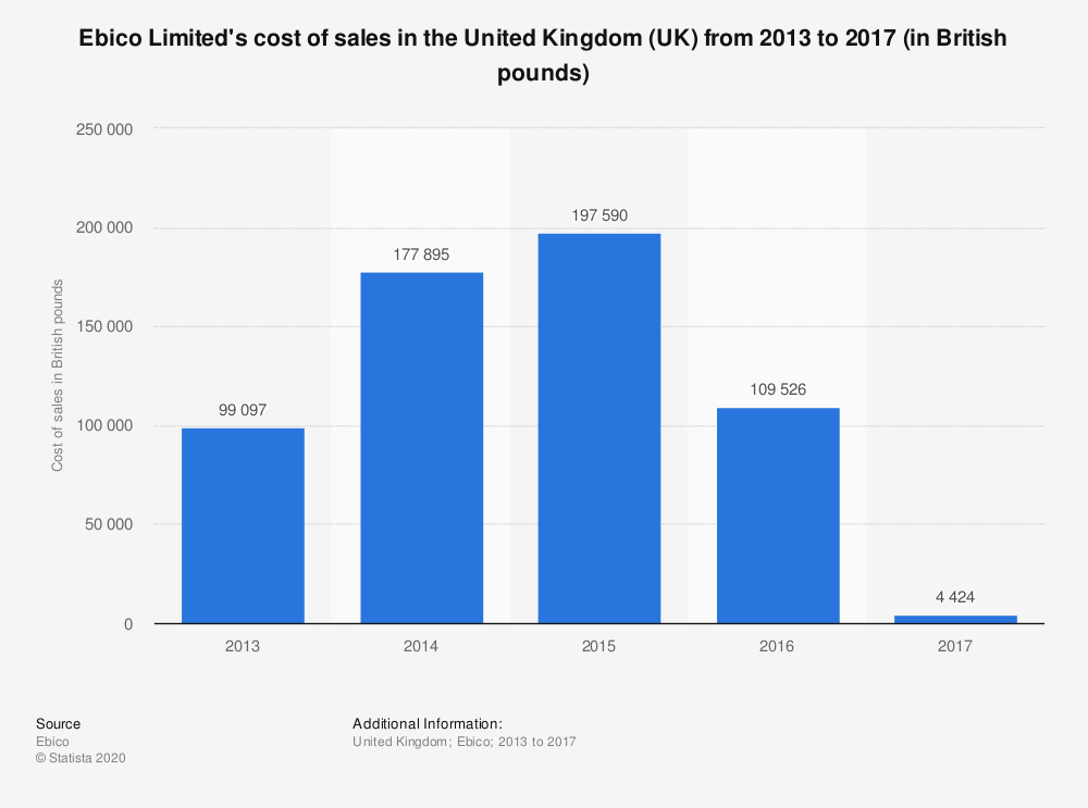 Statistic: Ebico Limited's cost of sales in the United Kingdom (UK) from 2013 to 2017 (in British pounds) | Statista