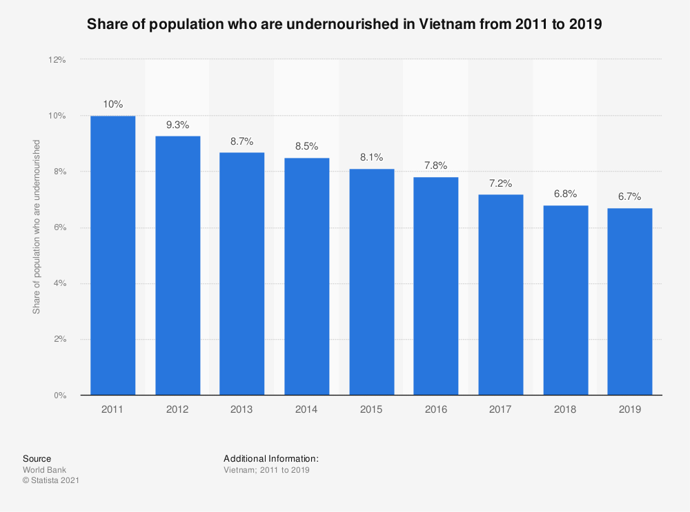 Statistic: Share of population who are undernourished in Vietnam from 2010 to 2018 | Statista