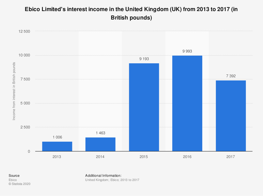 Statistic: Ebico Limited's interest income in the United Kingdom (UK) from 2013 to 2017 (in British pounds) | Statista