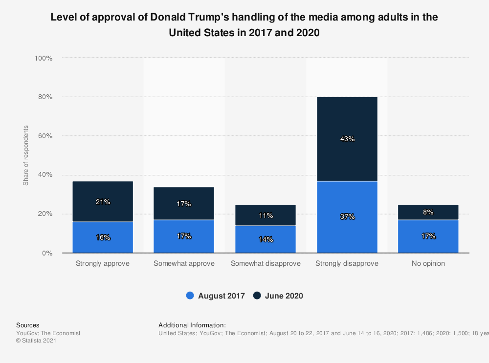 Statistic: Level of approval of Donald Trump's handlng of the media among adults in the United States in 2017 and 2020 | Statista