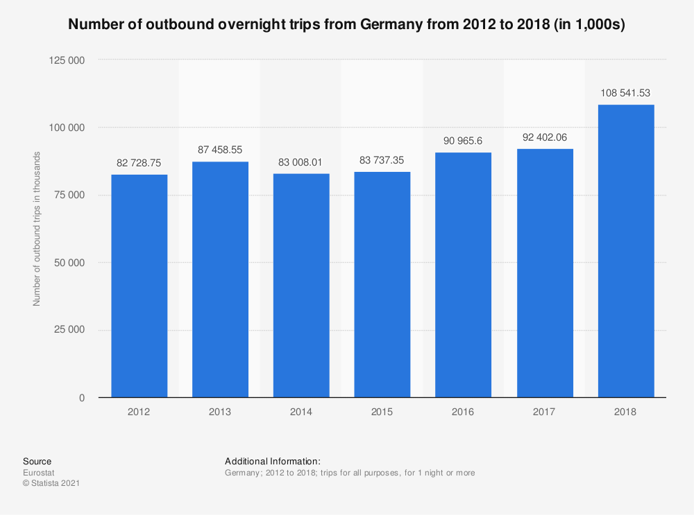 Statistic: Number of outbound overnight trips from Germany from 2012 to 2018 (in 1,000s)   Statista