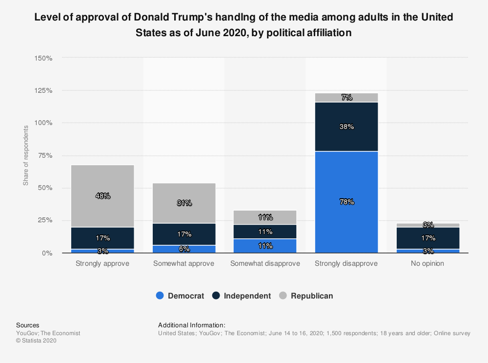 Statistic: Level of approval of Donald Trump's handlng of the media among adults in the United States as of June 2020, by political affiliation | Statista