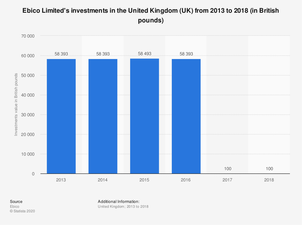 Statistic: Ebico Limited's investments in the United Kingdom (UK) from 2013 to 2018 (in British pounds)   Statista