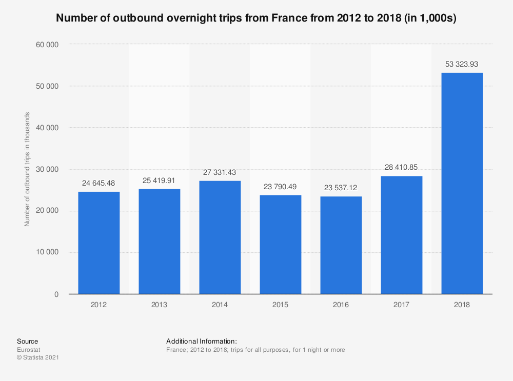Statistic: Number of outbound tourism trips from France from 2012 to 2017 (in 1,000s) | Statista