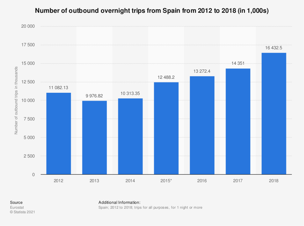 Statistic: Number of outbound overnight trips from Spain from 2012 to 2018 (in 1,000s) | Statista