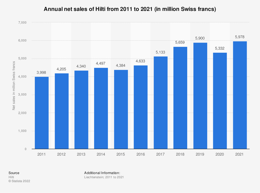 Statistic: Annual net sales of Hilti from 2011 to 2018 (in million CHF) | Statista