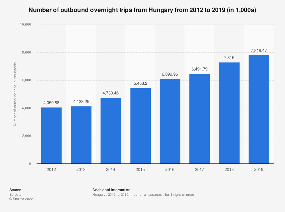 Statistic: Number of outbound overnight trips from Hungary from 2012 to 2018 (in 1,000s) | Statista