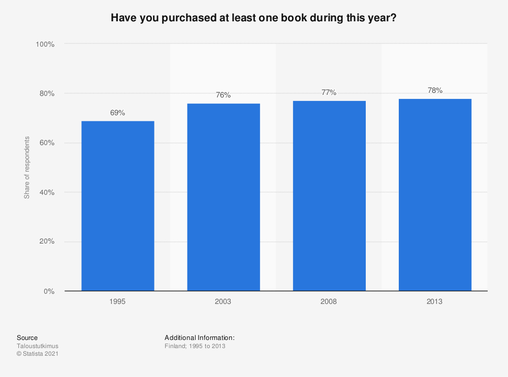 Statistic: Have you purchased at least one book during this year? | Statista