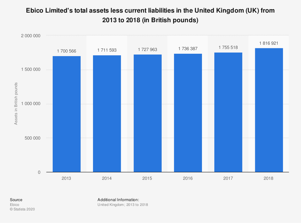 Statistic: Ebico Limited's total assets less current liabilities in the United Kingdom (UK) from 2013 to 2018 (in British pounds)   Statista