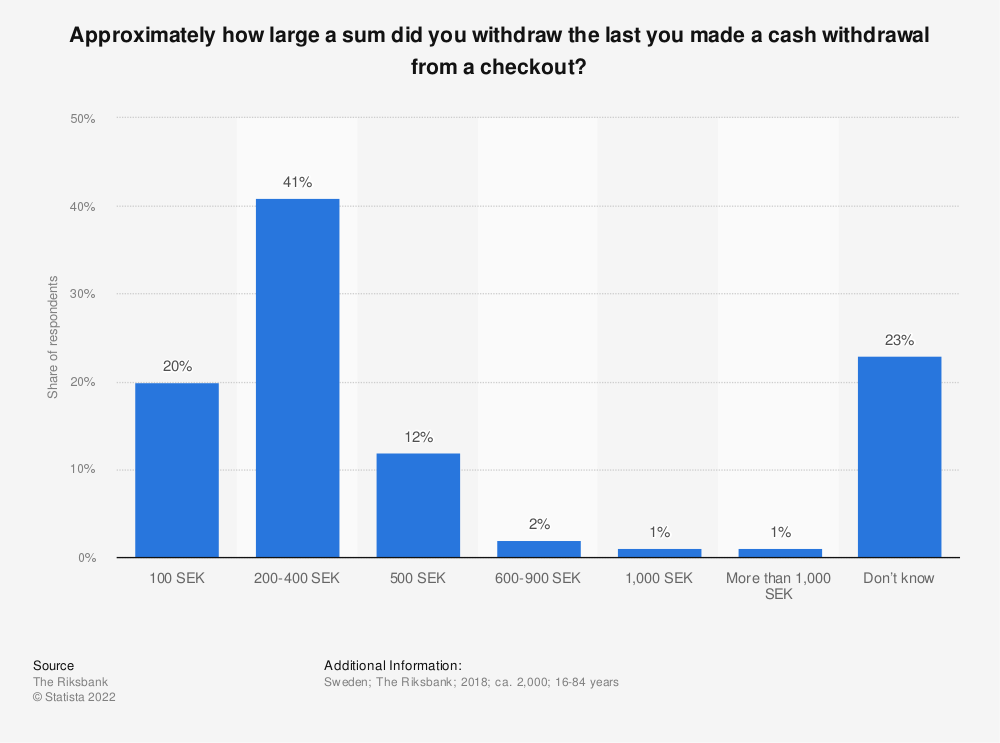 Statistic: Approximately how large a sum did you withdraw the last you made a cash withdrawal from a checkout? | Statista