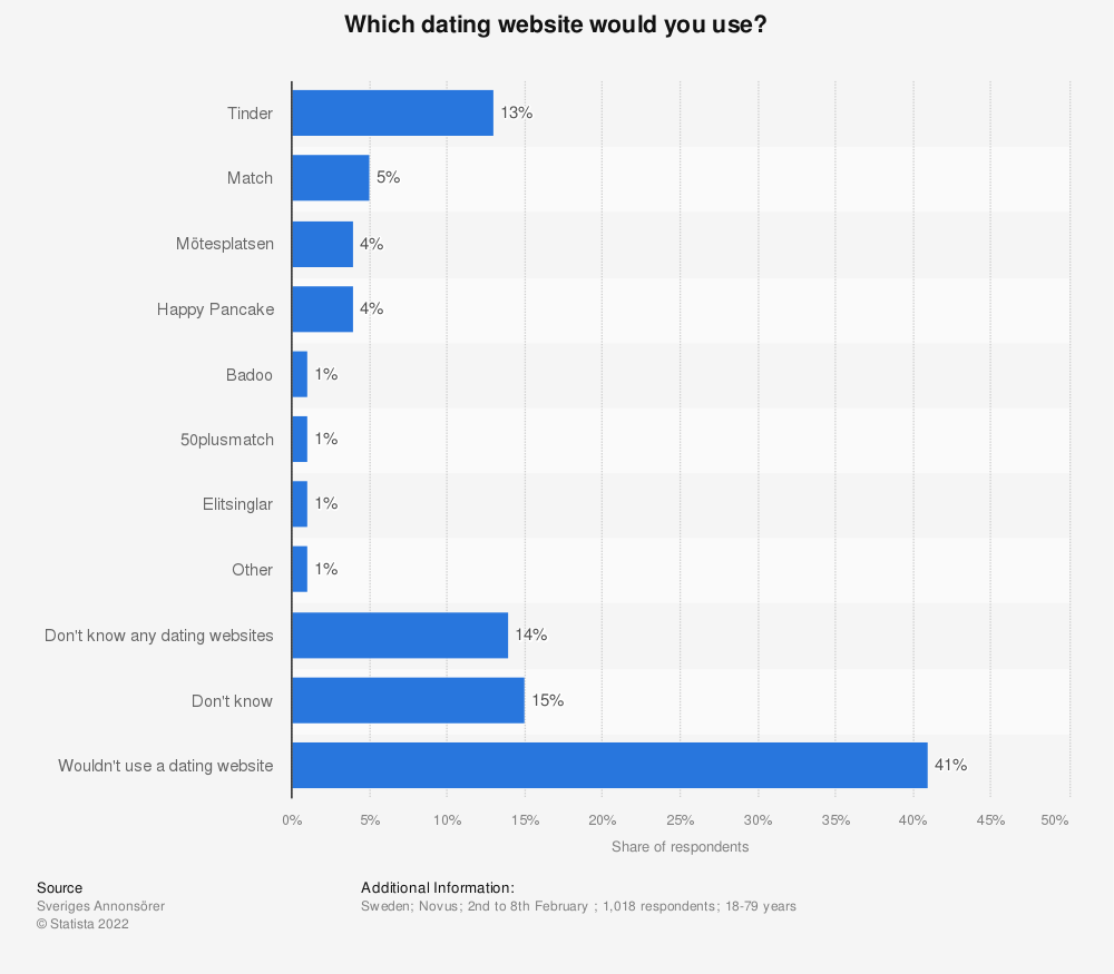 Statistic: Which dating website would you use? | Statista