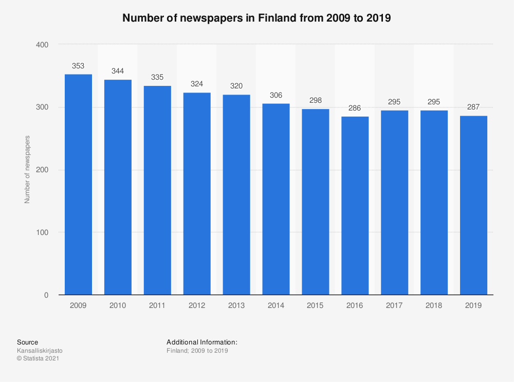 Statistic: Number of newspapers in Finland from 2008 to 2018 | Statista