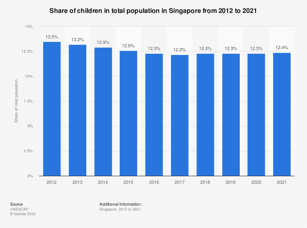 Statistic: Share of children in total population in Singapore from 2005 to 2019 | Statista