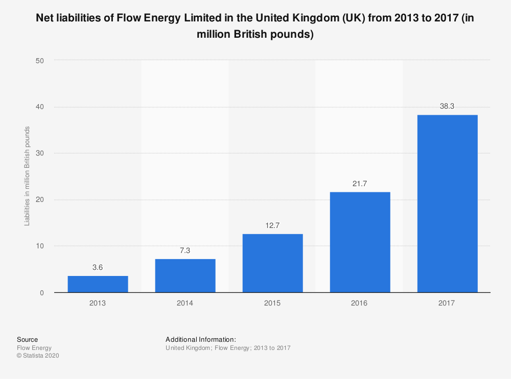 Statistic: Net liabilities of Flow Energy Limited in the United Kingdom (UK) from 2013 to 2017 (in million British pounds)   Statista