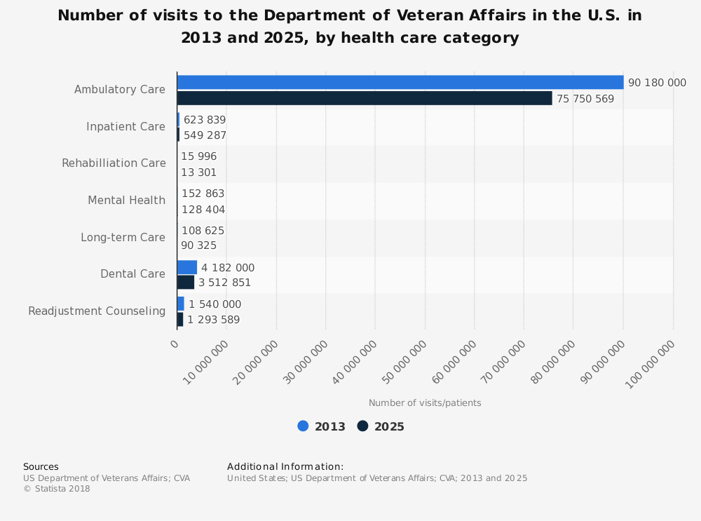 Statistic: Number of visits to the Department of Veteran Affairs in the U.S. in 2013 and 2025, by health care category | Statista