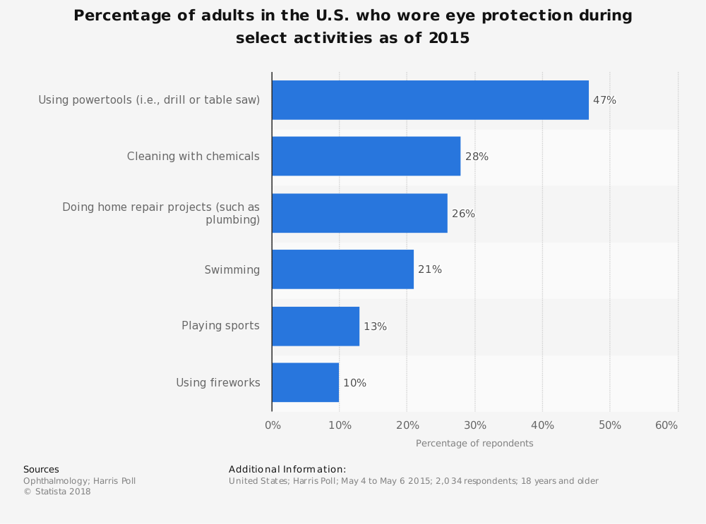 Statistic: Percentage of adults in the U.S. who wore eye protection during select activities as of 2015   Statista