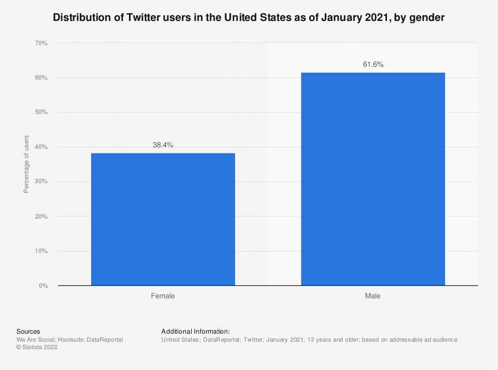 Statistic: Distribution of Twitter users in the United States as of April 2019, by gender | Statista